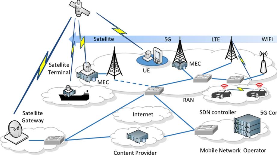 Le deploiement des satellites de la 5g